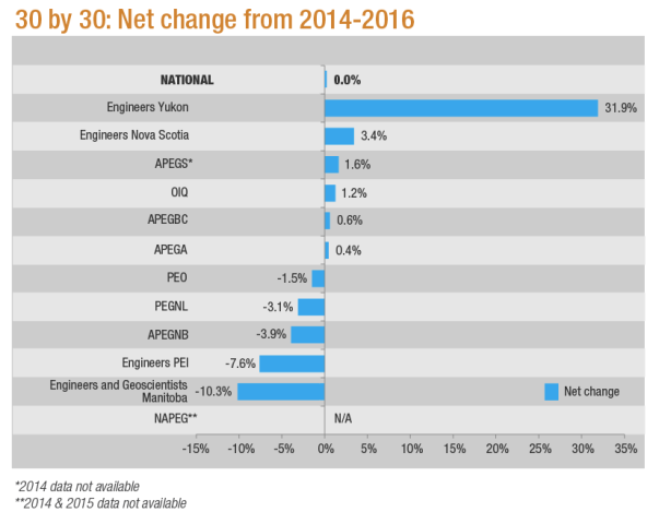 30 by 30 net change from 2014 to 2016 in chart format