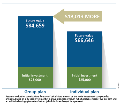 graphic of chart comparing group plan with individual plan