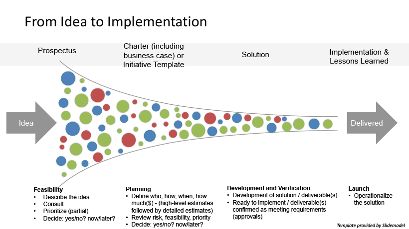 Diagram demonstrating how ideas become implemented from prospectus, to charter, to the development of a solution, to implementation and lessons learned.