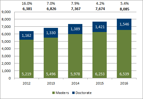 Chart 1.10 - Post-graduate degrees awarded (2012-2016)