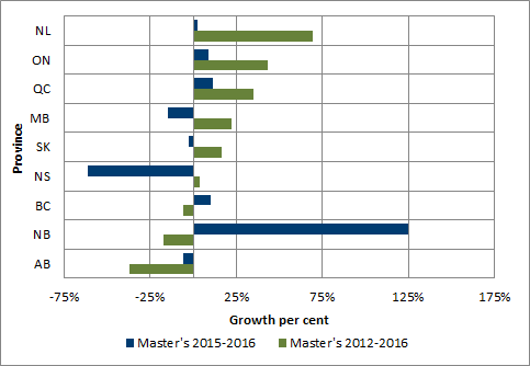 Chart 1.11 - Average rate of growth in master degrees awarded by province (2012-2016 and 2015-2016)