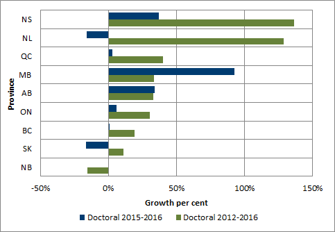 Chart 1.12 - Average rate of growth in doctoral degrees awarded by province (2012-2016 and 2015-2016)