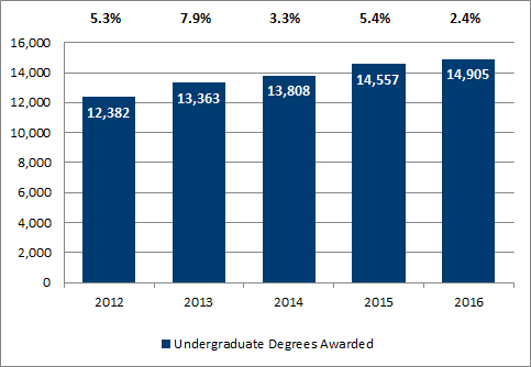 Chart 1.4 - Undergraduate degrees awarded (2012-2016)