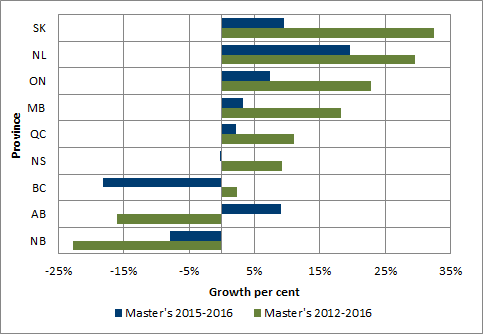 Chart 1.8 - Average rate of growth in master degrees enrolment by province (2012-2016 and 2015-2016, full-time equivalent)