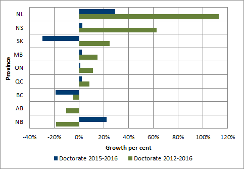 Chart 1.9 - Average rate of growth in doctoral degrees enrolment by province (2012-2016 and 2015-2016, full-time equivalent)