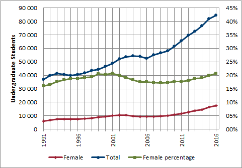 Chart 2.1 - Female undergraduate enrolment (1991-2016, full-time equivalent)
