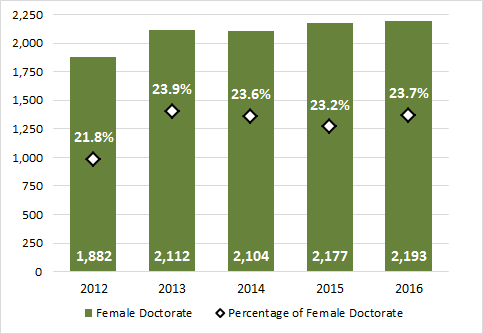 Chart 2.10 - Female enrolment in doctoral degrees (2012-2016, full-time equivalent)