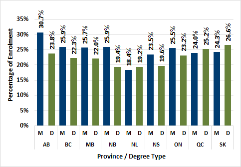 Chart 2.11 -Proportion of graduate female enrolment by province (2016, full-time equivalent)