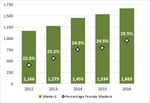 2.12 - Master degrees awarded to females (2012-2016)