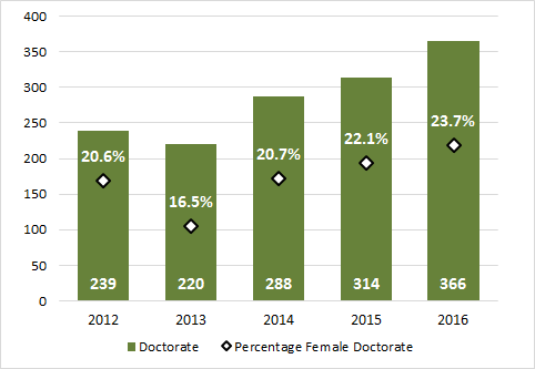 2.13 - Doctoral degrees awarded to females (2012-2016)