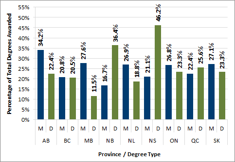 Chart 2.14 - Proportion of postgraduate degrees awarded to females by province (2016)