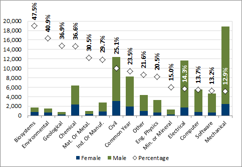 Chart 2.2 - Percentage of female undergraduate enrolment by discipline (2016, full-time equivalent)