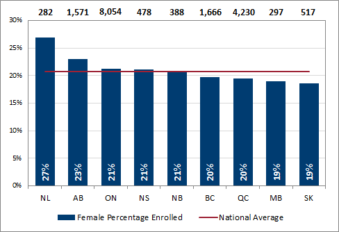 Chart 2.4 - Percentage of female undergraduate enrolment by province (2016, full-time equivalent)
