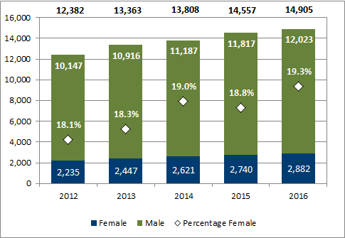 Chart 2.6 - Female undergraduate degrees awarded (2012-2016)