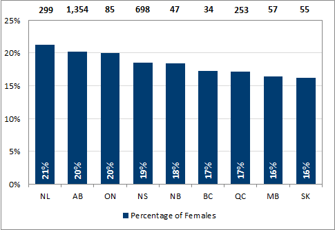 Chart 2.7 - Female undergraduate degrees awarded by province (2016)