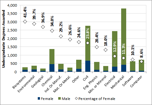 Chart 2.8 - Female undergraduate degrees awarded by discipline (2016)