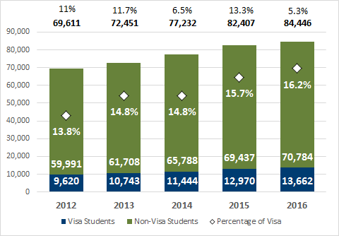 Chart 3.1 - Undergraduate enrolment of visa students (2012-2016, full-time equivalent)