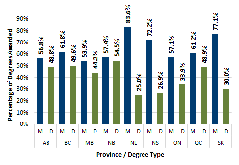 Chart 3.10 - Post-graduate degrees awarded to visa students by province (2016)
