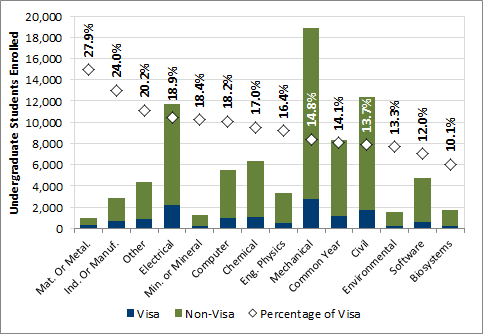 Chart 3.2 - Undergraduate enrolment of visa students by program (2016, full-time equivalent)