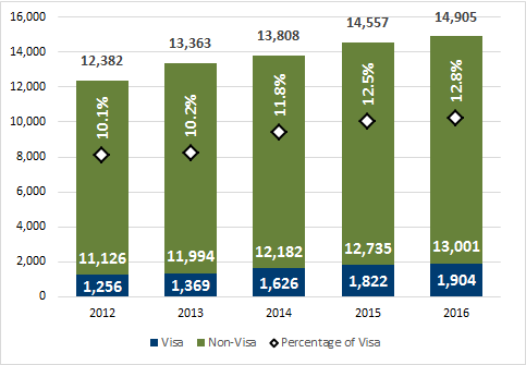 Chart 3.4 - Undergraduate degrees awarded to visa students (2012-2016, full-time equivalent)