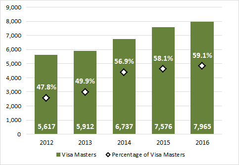 Chart 3.5 - International student enrolment in master degrees (2012-2016, full-time equivalent)