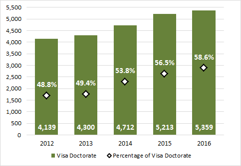 Chart 3.6 - International student enrolment in doctoral degrees (2012-2016, full-time equivalent)
