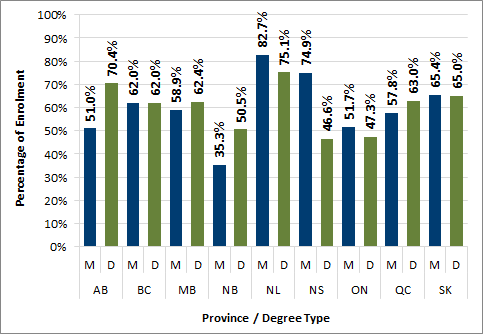 Chart 3.7 - Proportion of visa students enrolled in postgraduate programs by province (2016, full-time equivalent)