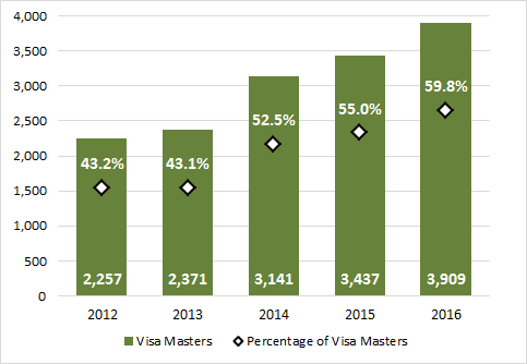 Chart 3.8 - Master degrees awarded to visa students (2012-2016)