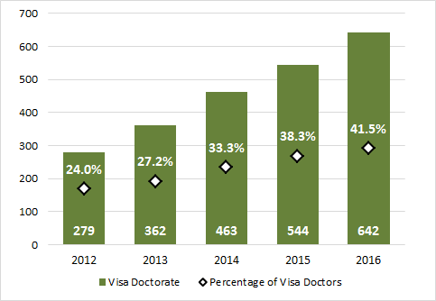 Chart 3.9 - Doctoral degrees awarded to visa students (2012-2016)