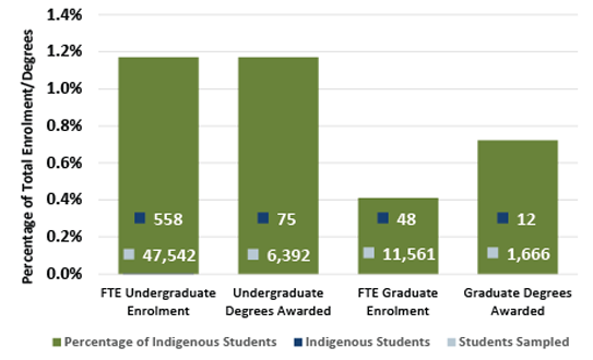 Chart 4.1 - Indigenous peoples enrolment and degrees awarded (2016)