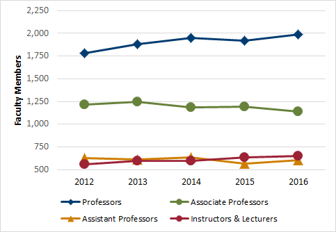 Chart 5.1 - Faculty members by position (2012-2016)