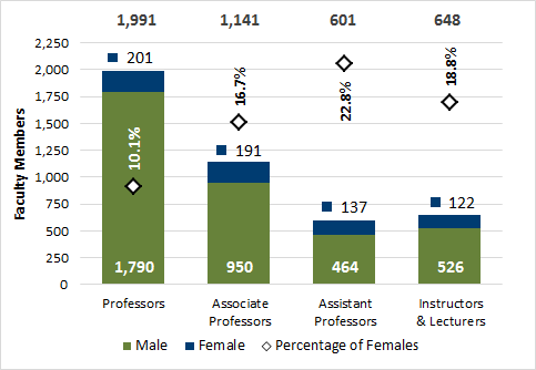 Chart 5.2 - Faculty members by gender and position (2016, full-time equivalent)