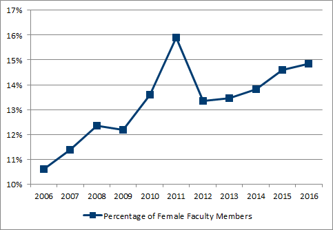 Chart 5.3 - Female proportion of faculty members (2006-2016, full-time equivalent)
