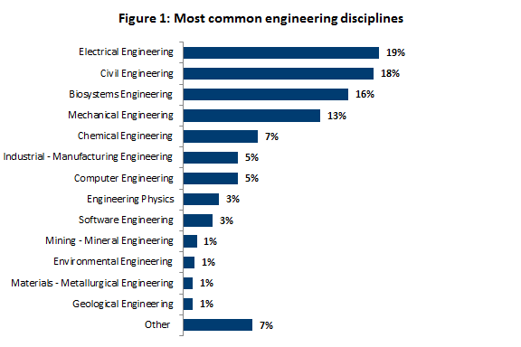 Most common  engineering disciplines