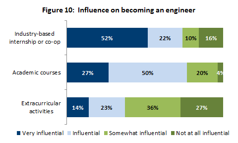 Influence on becoming an engineer