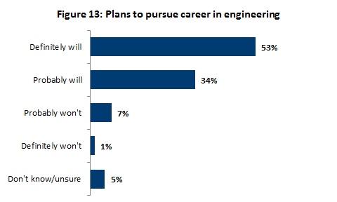 Plans to pursue career in engineering