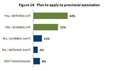 Plan to apply to provincial association