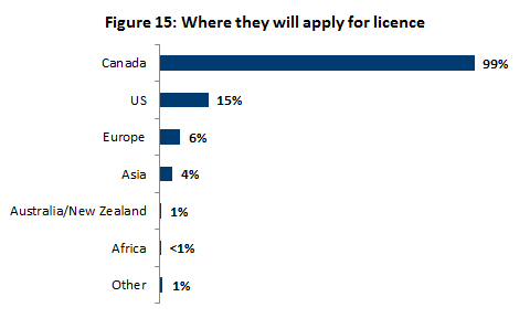 Where they will apply for licence