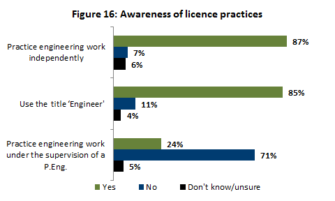 Awareness of licence practices