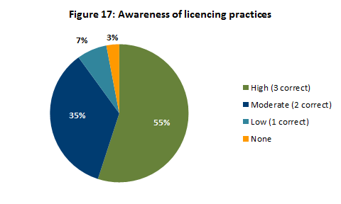 Awareness of licencing practices