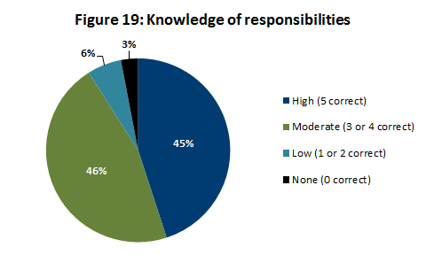 Knowledge of responsibilities