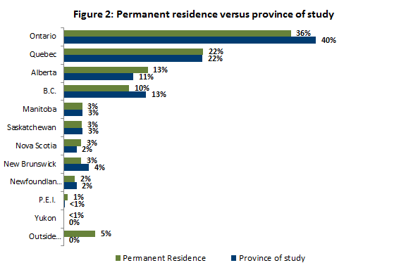 Permanent residence versus province of study
