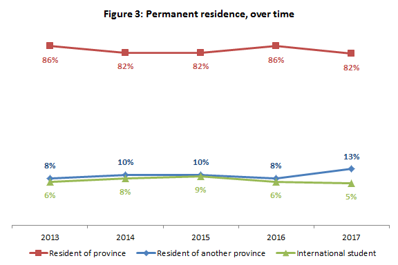Permanent residence, over time