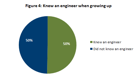 Knew an engineer when growing up