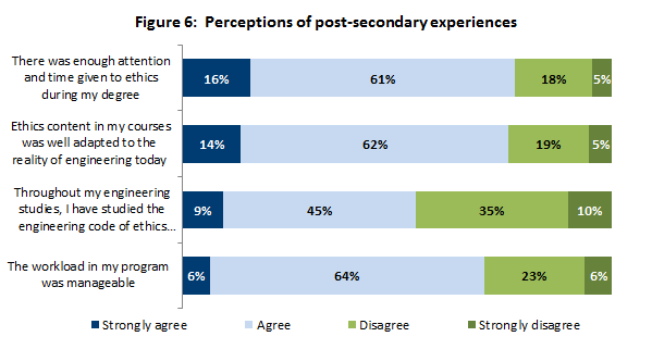 Perceptions of post-secondary experiences