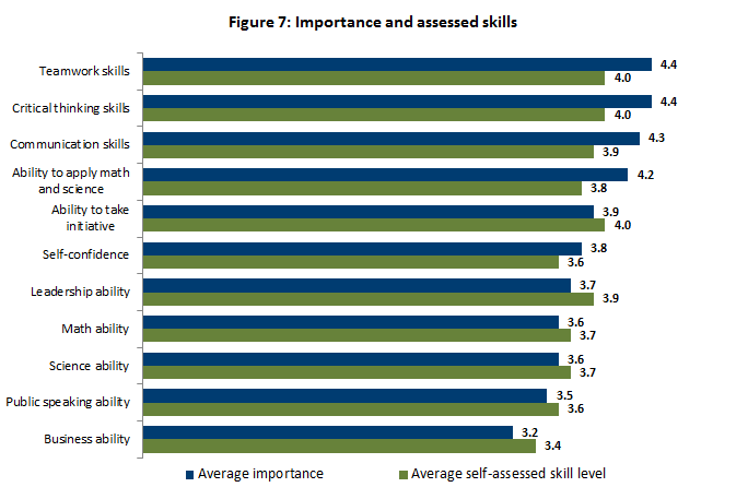 Importance and assessed skills