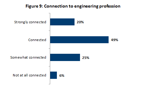 Connection to engineering profession