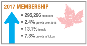 National Membership Report