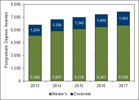 Chart 1.9 - Postgraduate  degrees awarded (2013-2017)