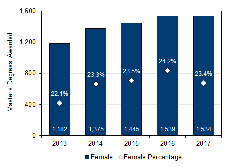 Chart 2.11 - Master's  degrees awarded to female students (2013-2017)